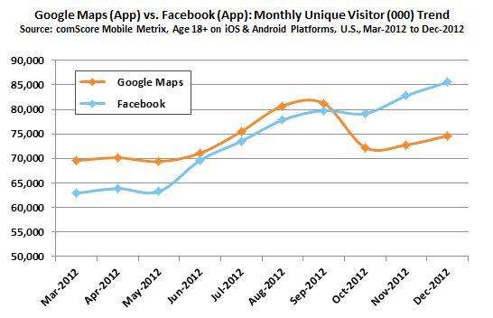 Facebook troeft Google Maps af als populairste mobiele app 2012