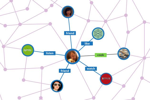 Facebook vroege succesverhalen: Video en Open Graph