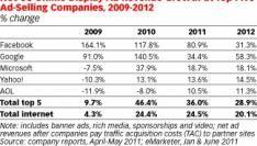 Facebook ziet advertentie inkomsten bijna verdubbelen