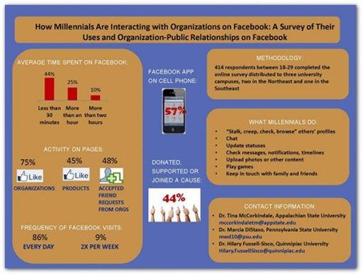 FB1-millennials