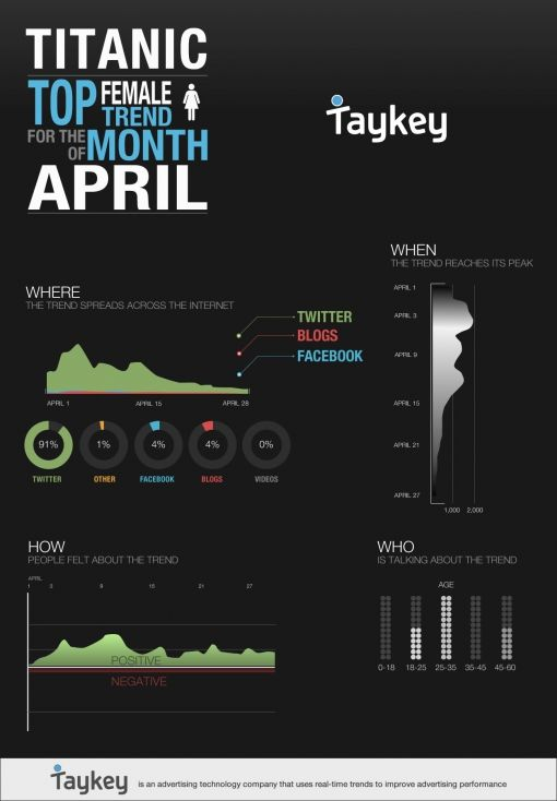 female-trends-april