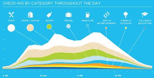 Foursquare groeit met 3400% in 2010 [INFOGRAPHIC]