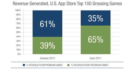 Freemium Apps genereren meer omzet dan betalende applicaties