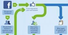 Frequente Facebookgebruikers doen hun zelfvertrouwen teniet [Infographic]