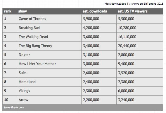 Game of Thrones in 2013 weer de meest illegaal gedownloade serie