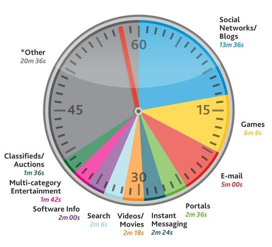 Gaming op tweede plaats internetgebruik na bloggen/social media