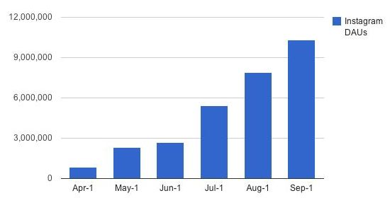 Gebruik Instagram stijgt met 1179% in 6 maanden tijd