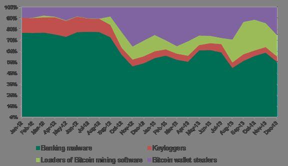 Golf van Bitcoin gerelateerde cybercriminaliteit: Meer gebruikers, meer aanvallen.