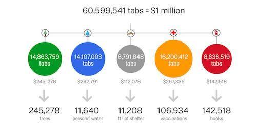 Google Crome actie voor Goede doelen levert 1 miljoen op
