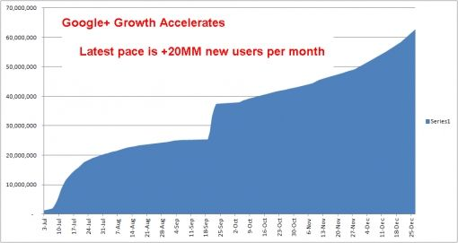google growth acclerates