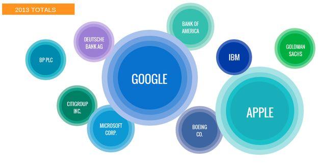 Google haalde vaker de pers dan Apple in 2013