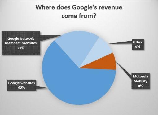 google-omzet