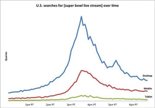 Google over Super Bowl: Mobile, Manning en Madonna
