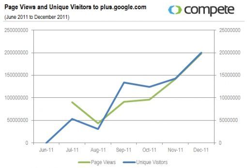 Google+Page-Views-and-Unique-Visitor
