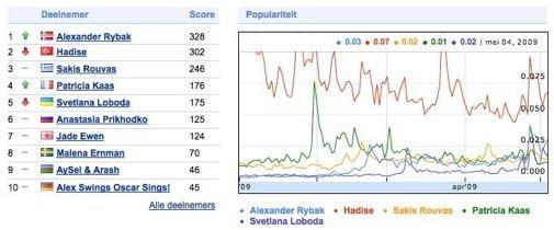 Google's Eurovisie website en gadget
