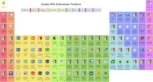"Google SOE en hun variant op ""The Periodic Table of Elements"""