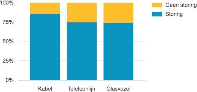 grafiek-storing-kabeltelefoonglas