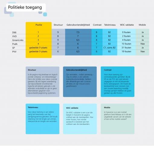 Graphic toegankelijkheid politieke websites