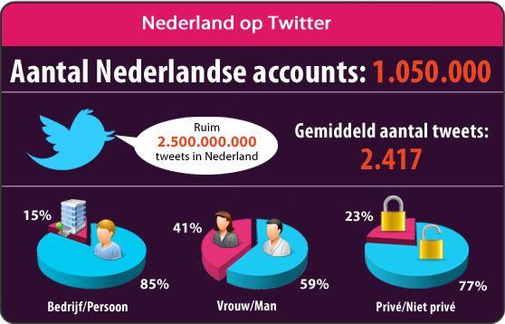 Groei aantal Nederlandse Twitteraccounts vlakt af