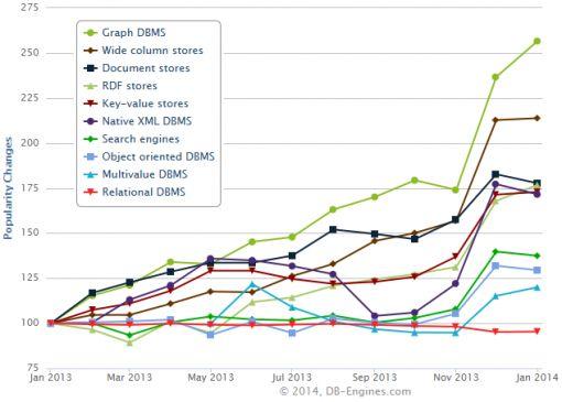 groei grapg databases