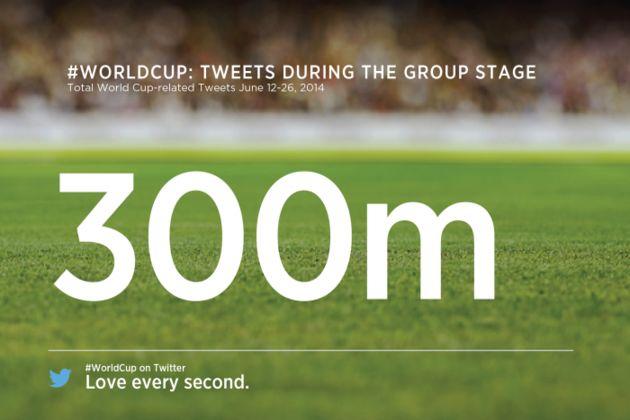 Groepsfase WK goed voor meer dan 300 miljoen tweets