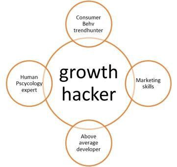 Growth Hacking, overgewaaid uit Amerika