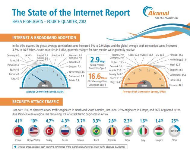 Het aantal DDoS-aanvallen is wereldwijd met meer dan 200% gestegen