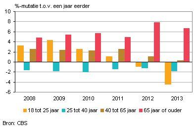 Het autobezit onder Nederlandse jongeren is gedaald