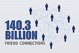 Het belangrijkste Facebook getal? 140,3 miljard