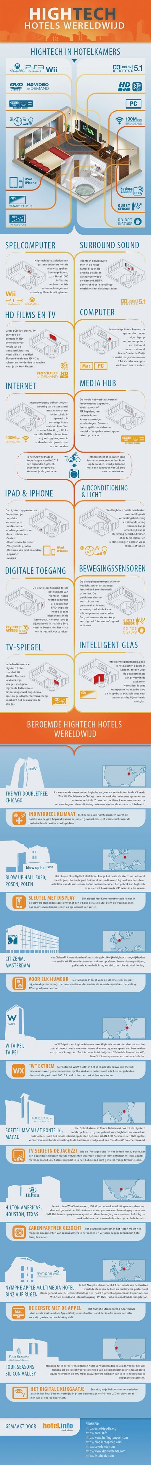 hightech-hotels-infographic