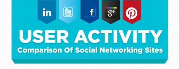 Hoe actief zijn gebruikers op de populairste Social Networking Sites [Infographic]