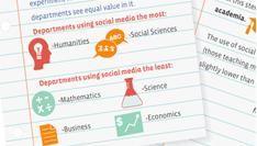 Hoe Amerikaanse Hogescholen social media in de klas gebruiken [Infographic]