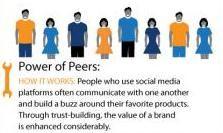 Hoe social media bedrijven sterkt [Infographic]