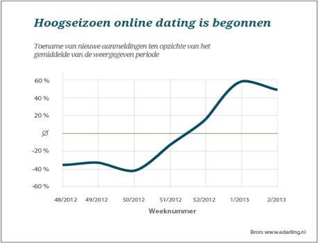 Hoogseizoen online dating is begonnen