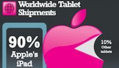 Houston we have a ... iPad, een jaar later Apple's iPad Revolution [Infographic]