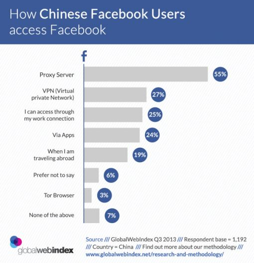 How-Chinese-users-access-FB