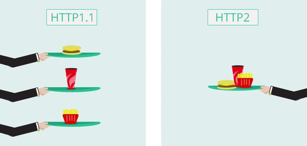 HTTP1 vs HTTP2 - Kinsta