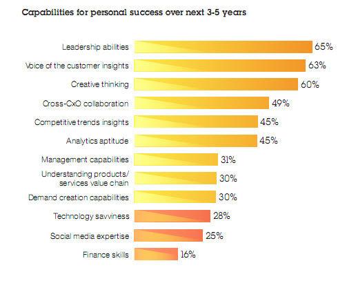 IBM personal success