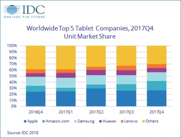 Traditionele tablets lijken geen toekomst meer te hebben