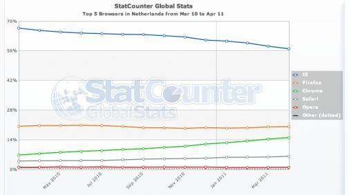 In de maand van nieuwe browserversies is Chrome de winnaar