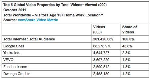 In oktober wereldwijd meer dan 200 miljard online video views
