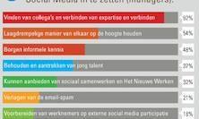 [Infographic] 8 argumenten voor Interne Social Media volgens managers in Nederland