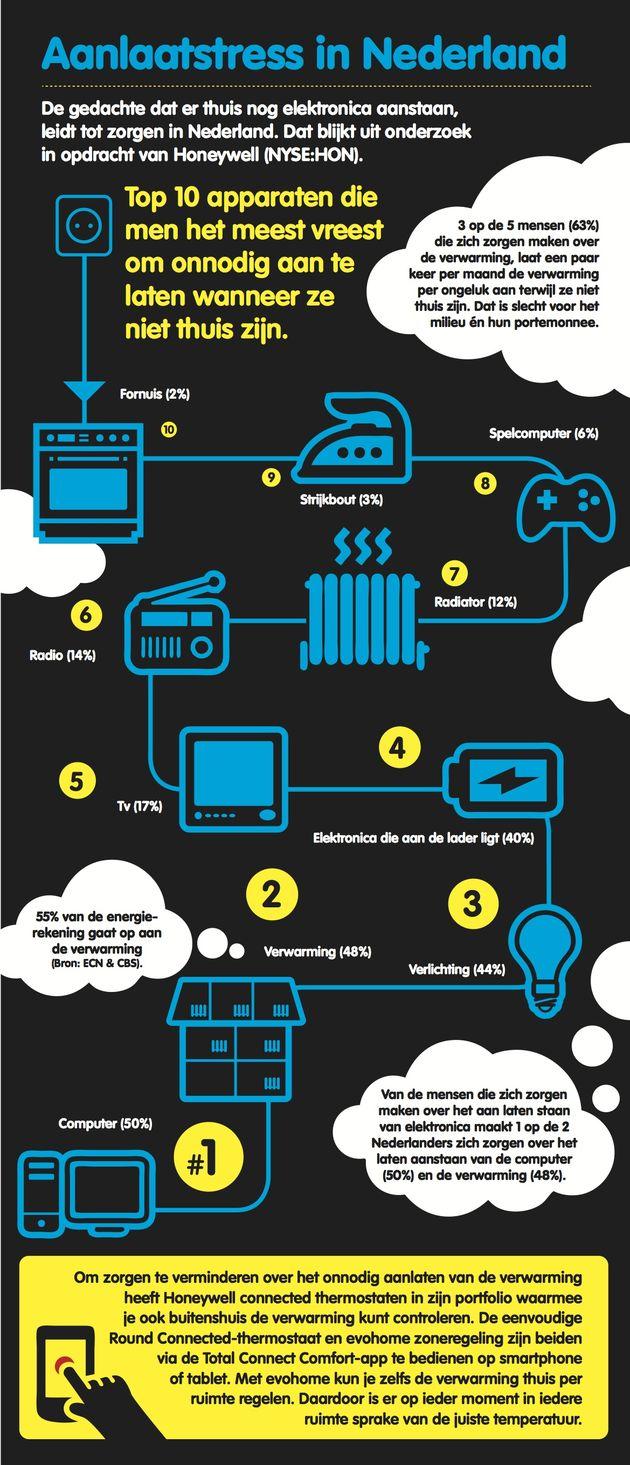 Infographic aanlaatstress Honeywell NL onder embargo tot 30 oktober 2014...