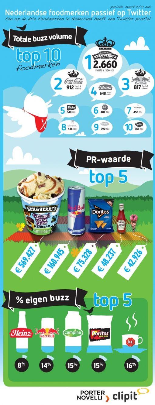 Infographic Foodmerken en Twitter Compleet