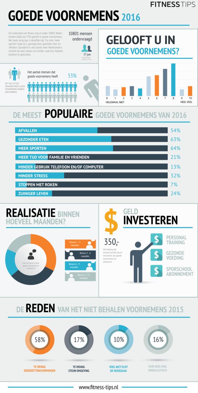 Infographic-goede-voornemens