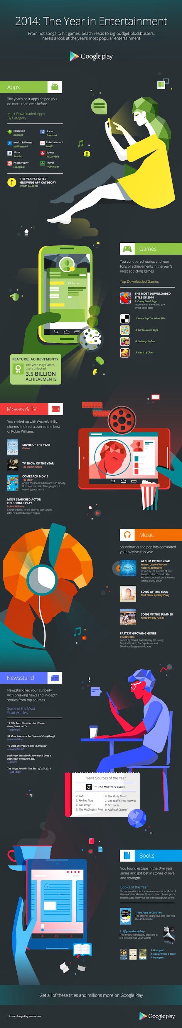 Infographic Google Play