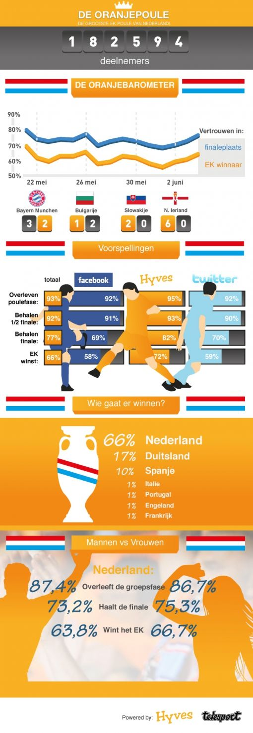 infographic_Hyves_oranjepoule