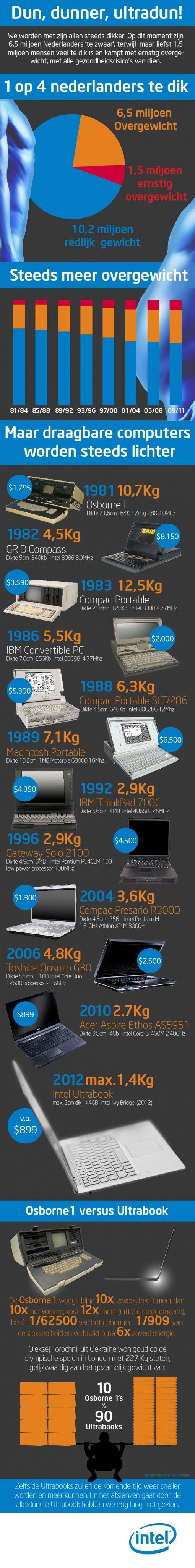 Infographic Intel dun dunner ultradun
