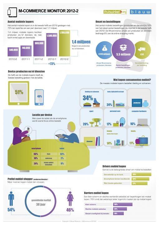 Infographic M-commerce Monitor 2012-2