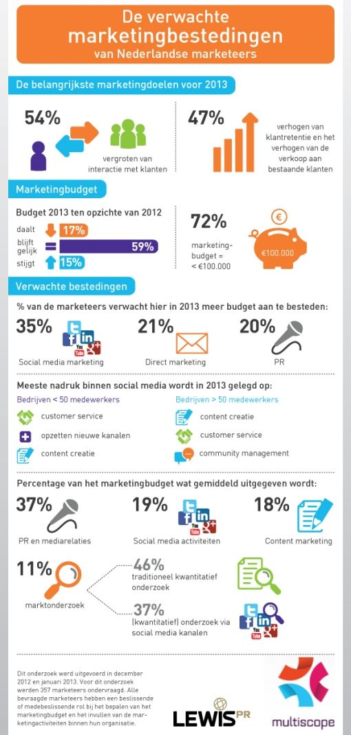 Infographic_marketingbestedingen